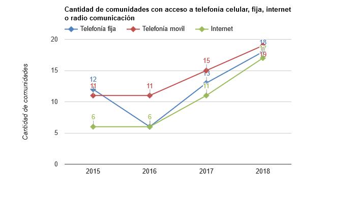 Cantidad de comunidades con acceso a telefonía celular, fija, internet o radio comunicación