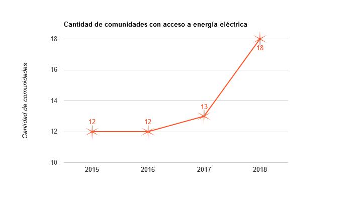 Cantidad de comunidades con acceso a energía eléctrica