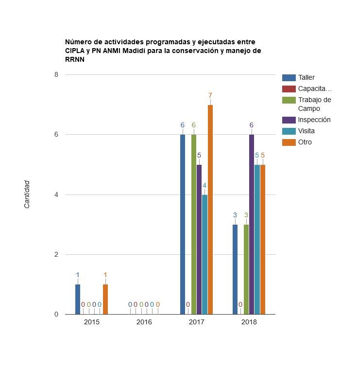 Número de actividades programadas y ejecutadas entre CIPLA y PN ANMI Madidi para la conservación y manejo de RRNN