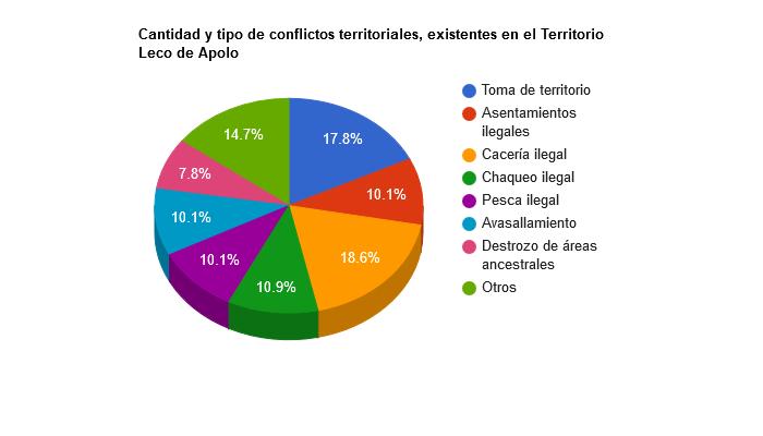 Cantidad y tipo de conflictos territoriales, existentes en el Territorio Leco de Apolo
