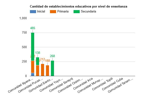Cantidad de establecimientos educativos por nivel de enseñanza